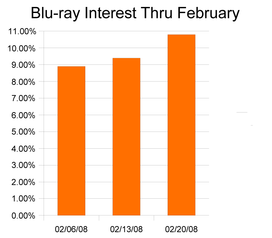 interest in Blu-ray thru February